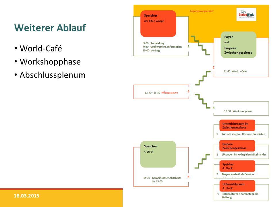 Weiterer Ablauf World-Café Workshopphase Abschlussplenum 18.03.2015