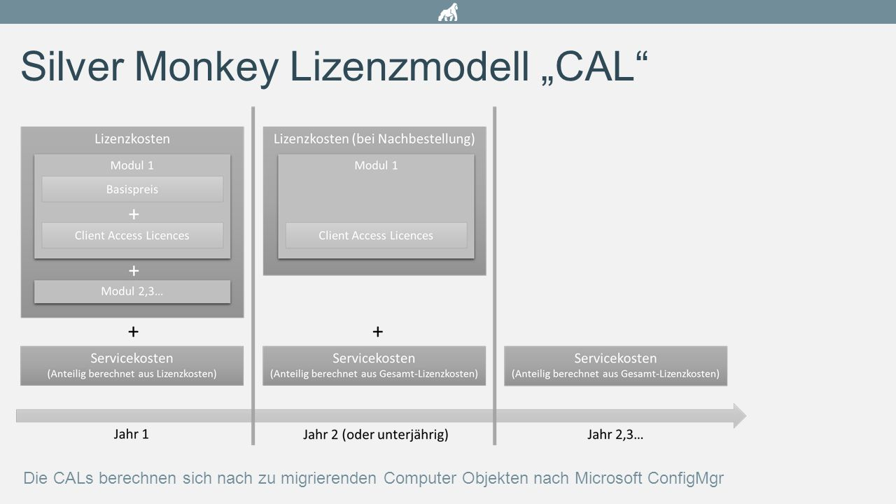 "Silver Monkey Lizenzmodell ""CAL"