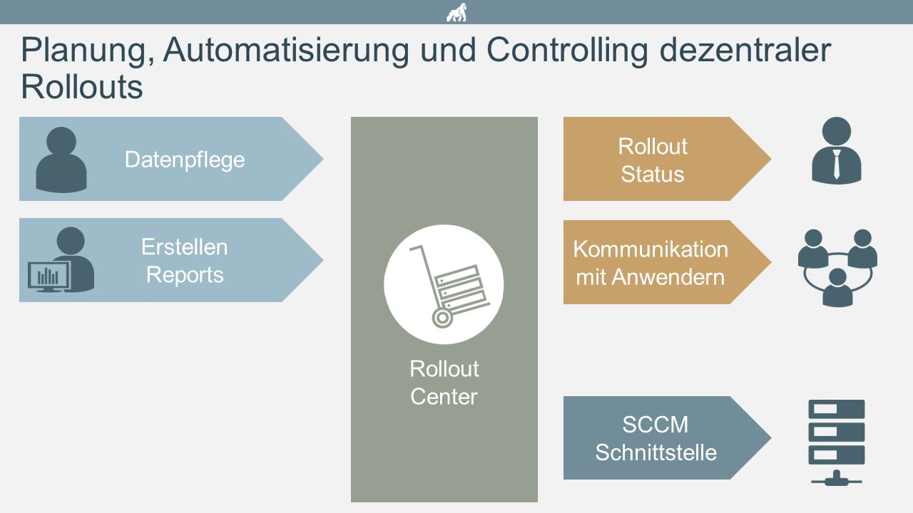 Planung, Automatisierung und Controlling dezentraler Rollouts