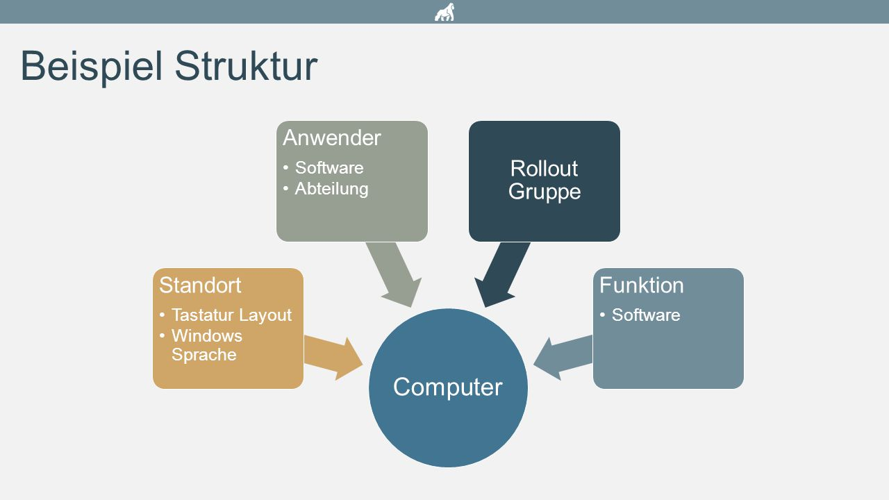 Beispiel Struktur Computer Standort Anwender Rollout Gruppe Funktion