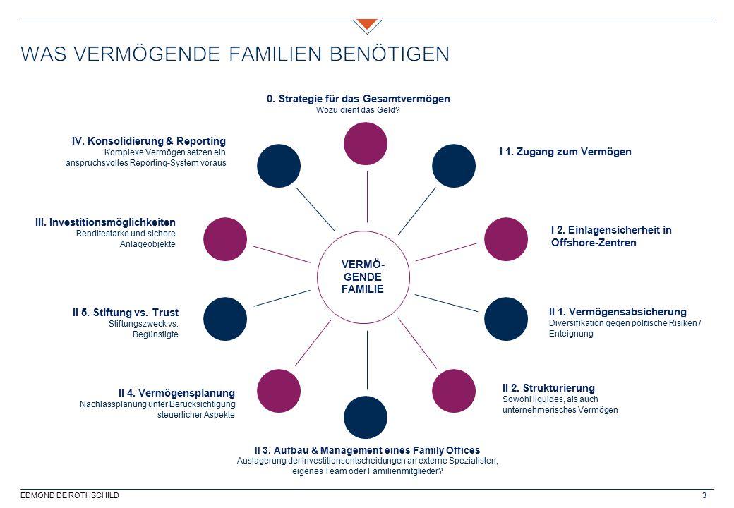Was Vermögende Familien benötigen
