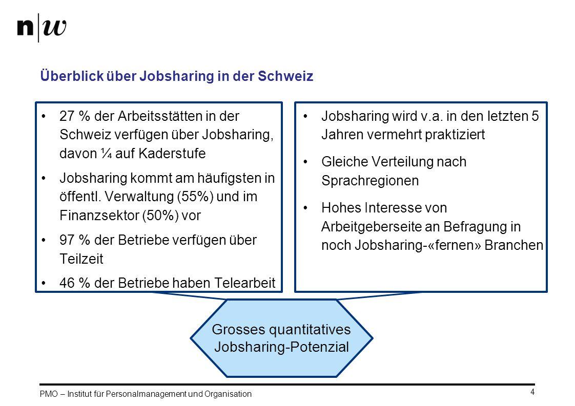 Überblick über Jobsharing in der Schweiz
