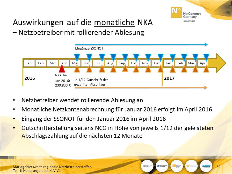Auswirkungen auf die monatliche NKA – Netzbetreiber mit rollierender Ablesung