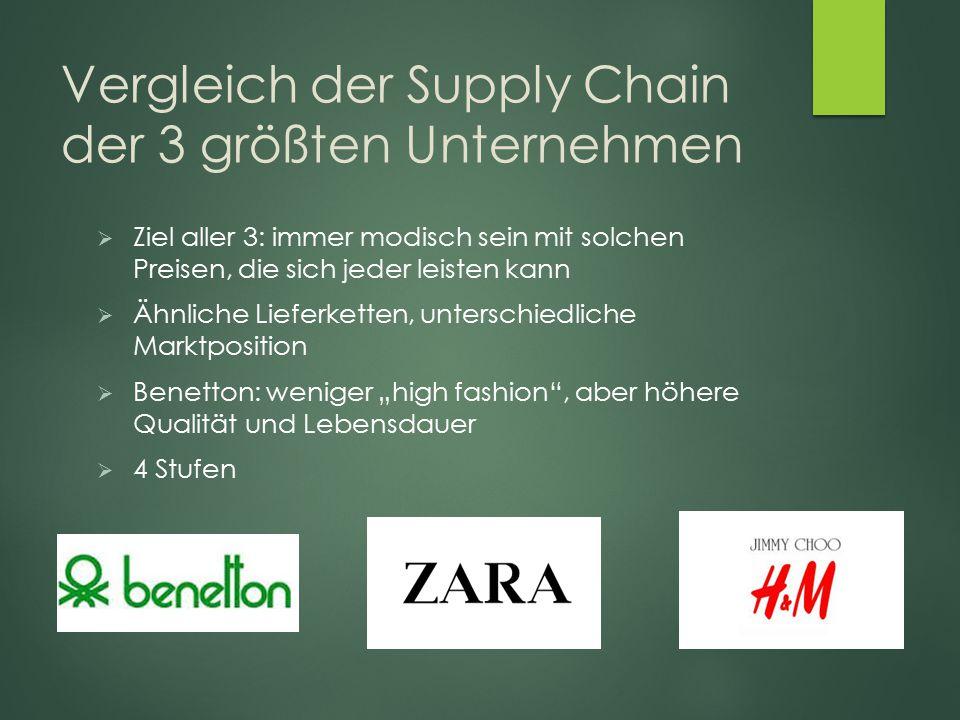 Vergleich der Supply Chain der 3 größten Unternehmen