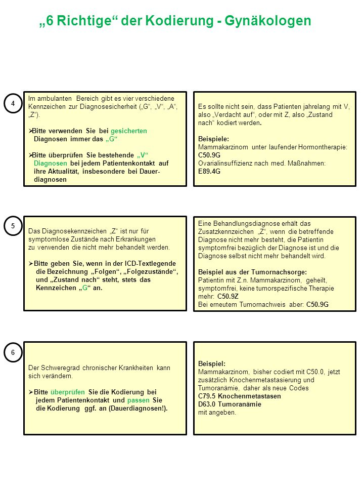 """""""6 Richtige der Kodierung - Gynäkologen"""