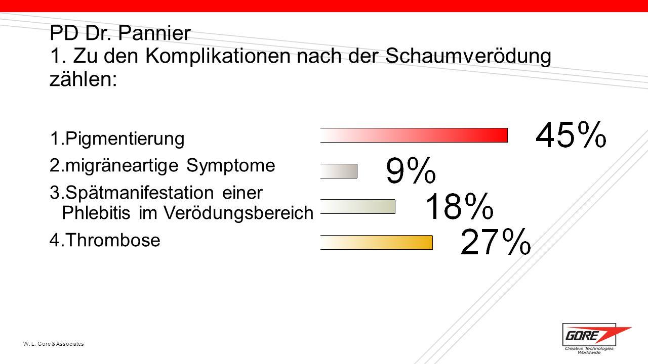 PD Dr. Pannier 1. Zu den Komplikationen nach der Schaumverödung zählen: