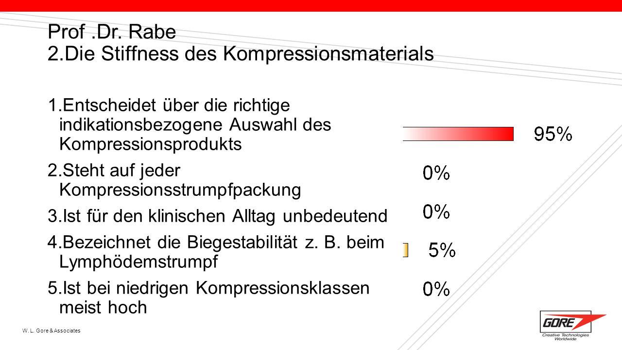 Prof .Dr. Rabe 2.Die Stiffness des Kompressionsmaterials
