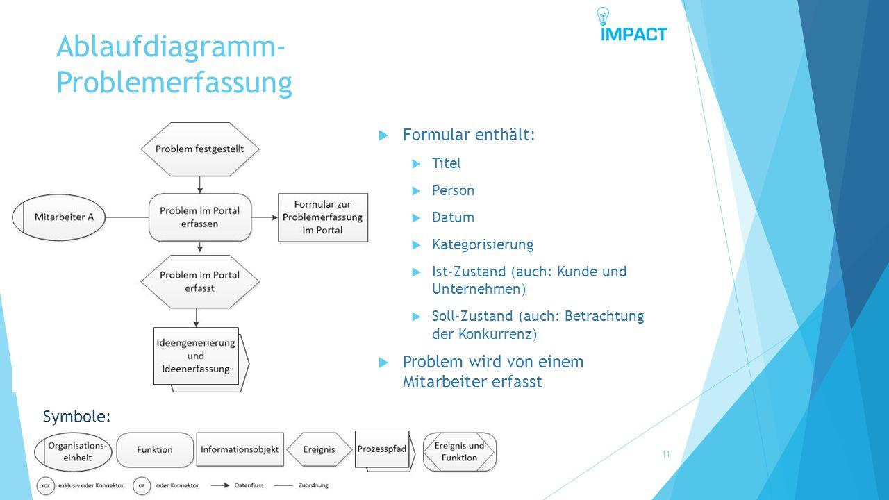 Ablaufdiagramm- Problemerfassung