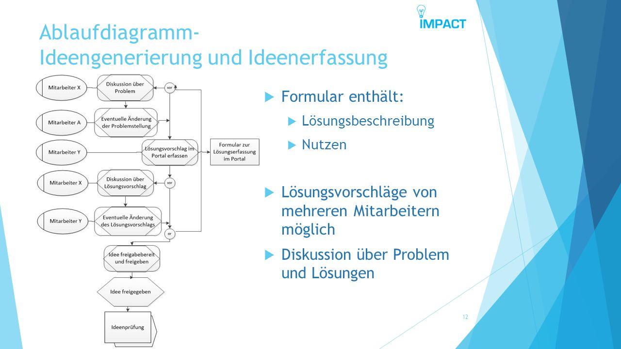 Ablaufdiagramm- Ideengenerierung und Ideenerfassung