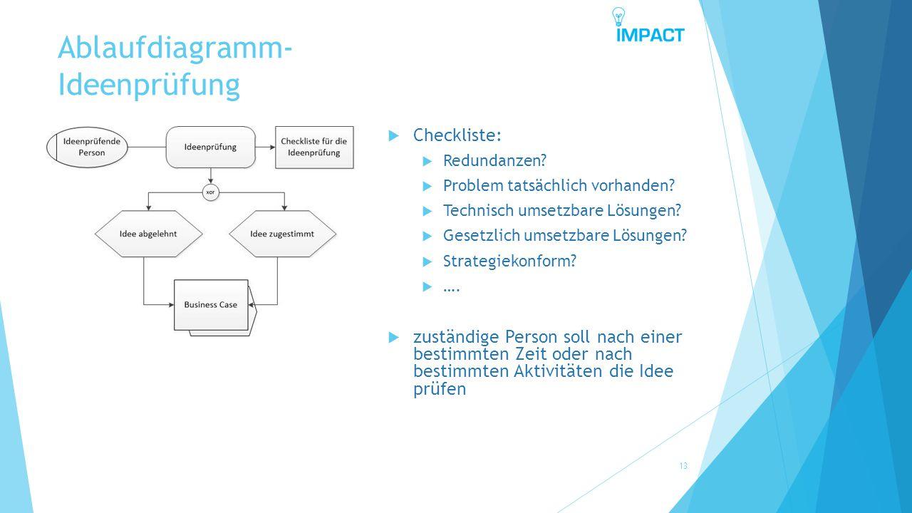 Ablaufdiagramm- Ideenprüfung