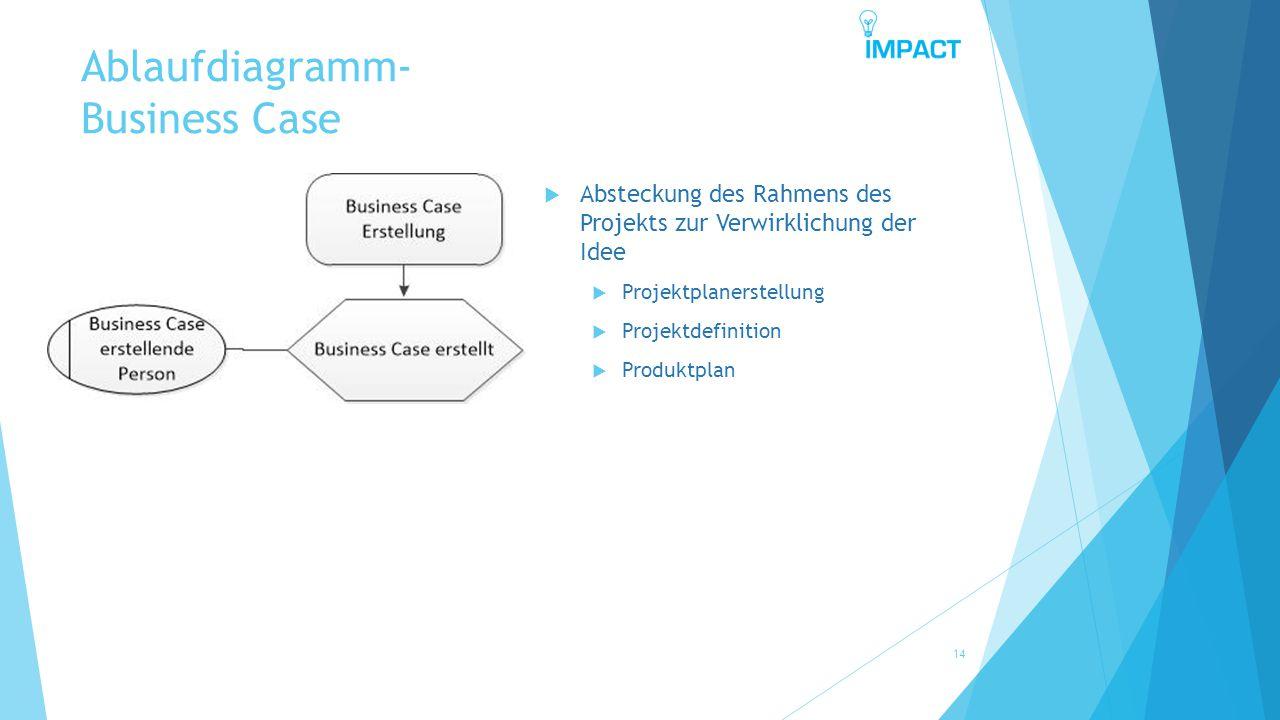 Ablaufdiagramm- Business Case