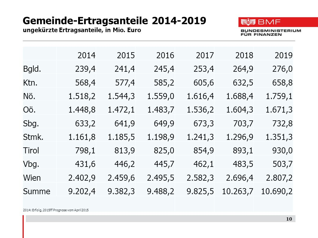 Gemeinde-Ertragsanteile 2014-2019 ungekürzte Ertragsanteile, in Mio