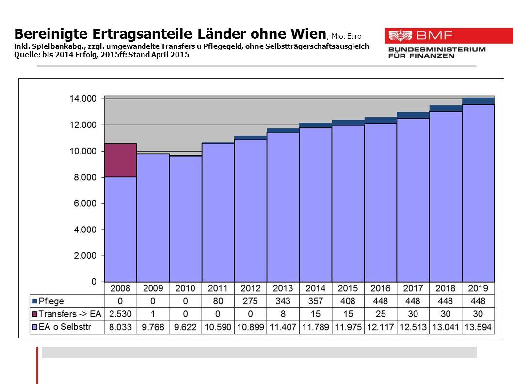 Bereinigte Ertragsanteile Länder ohne Wien, Mio. Euro inkl