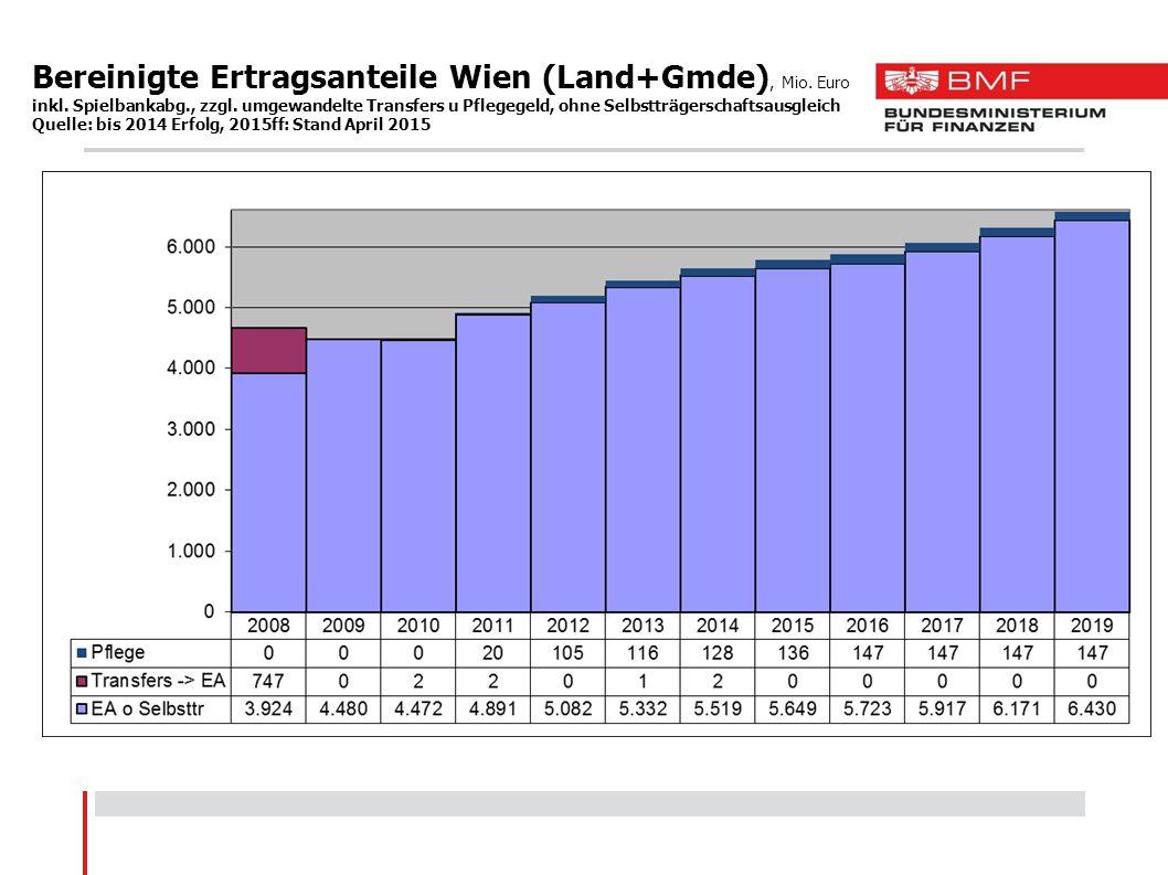 Bereinigte Ertragsanteile Wien (Land+Gmde), Mio. Euro inkl