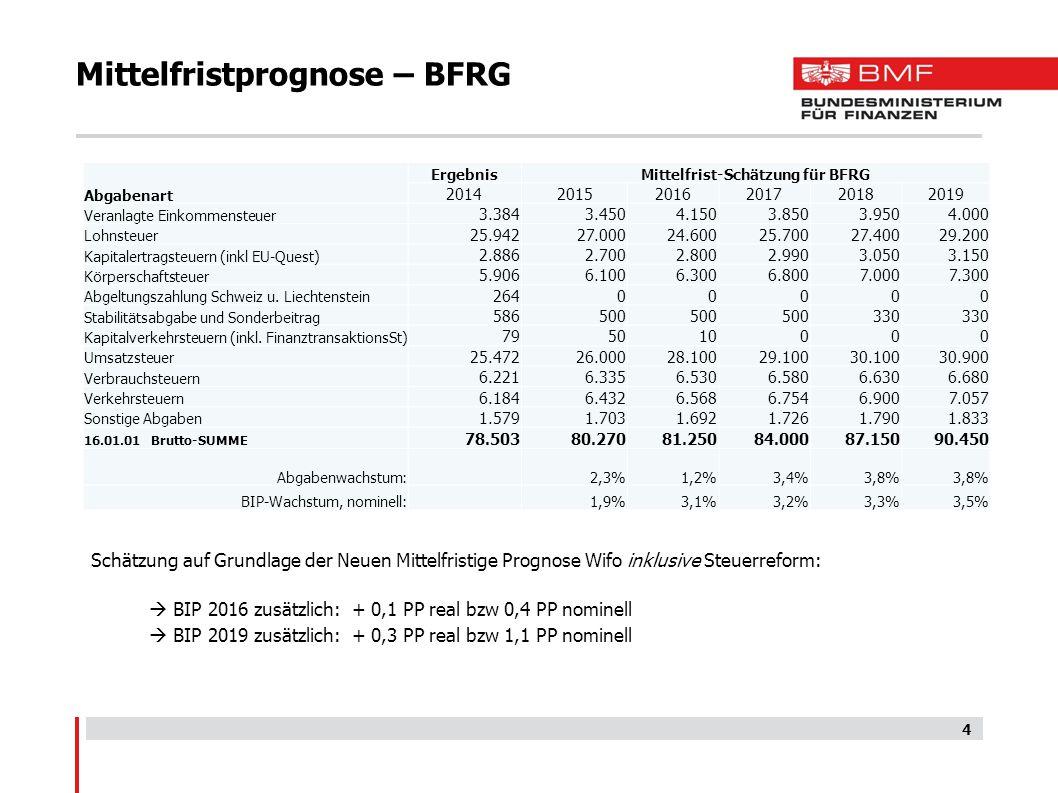 Mittelfristprognose – BFRG