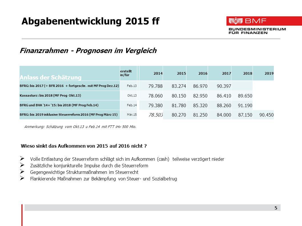 Abgabenentwicklung 2015 ff