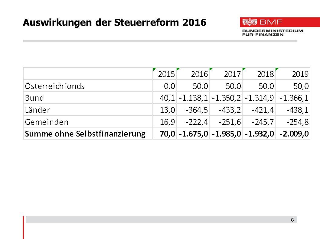 Auswirkungen der Steuerreform 2016