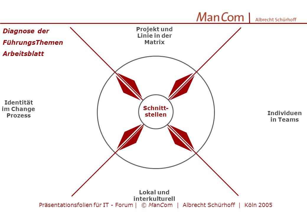 Projekt und Linie in der Matrix Lokal und interkulturell