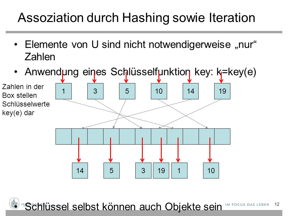 Assoziation durch Hashing sowie Iteration