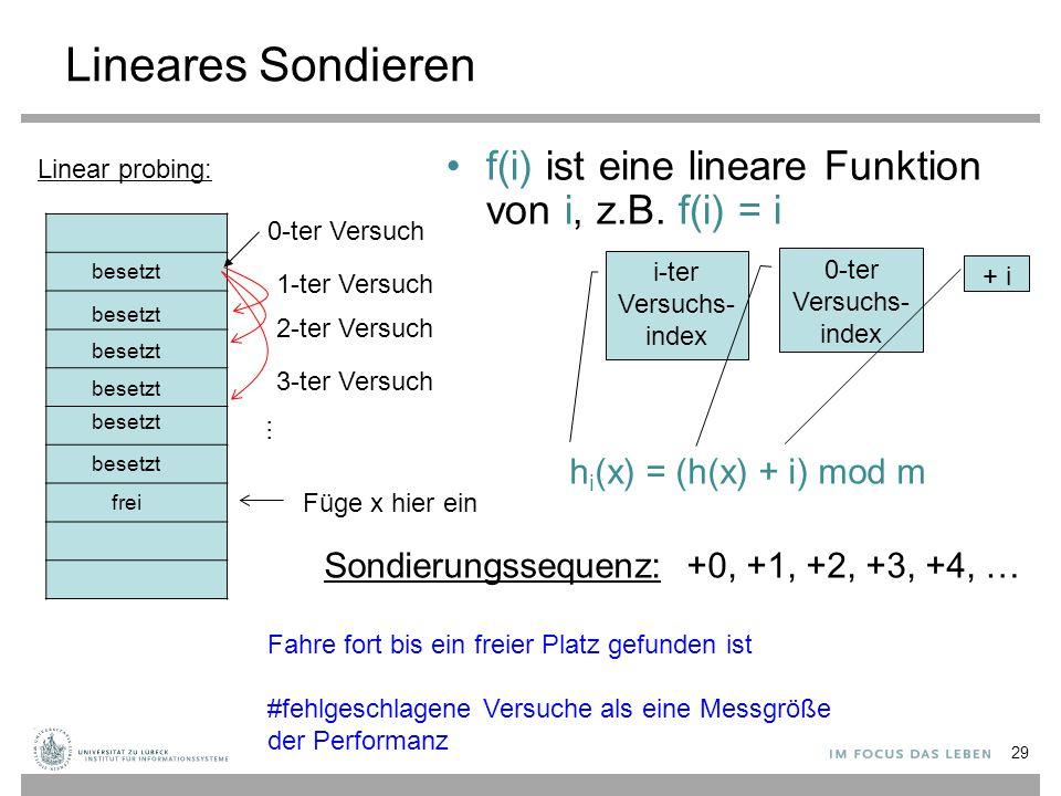 Lineares Sondieren f(i) ist eine lineare Funktion von i, z.B. f(i) = i
