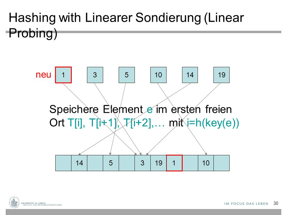 Hashing with Linearer Sondierung (Linear Probing)