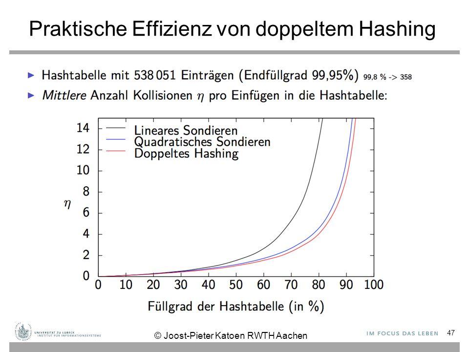 Praktische Effizienz von doppeltem Hashing