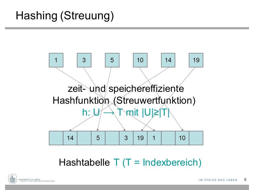 Hashing (Streuung) 1. 3. 5. 10. 14. 19. zeit- und speichereffiziente Hashfunktion (Streuwertfunktion) h: U ⟶ T mit |U|≥|T|