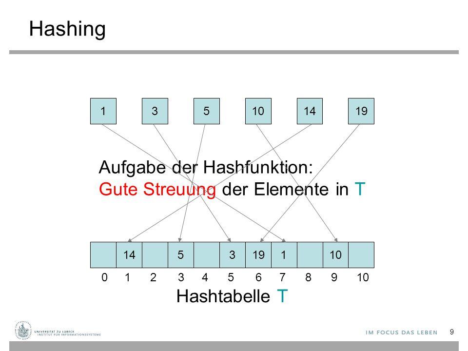 Hashing Aufgabe der Hashfunktion: Gute Streuung der Elemente in T
