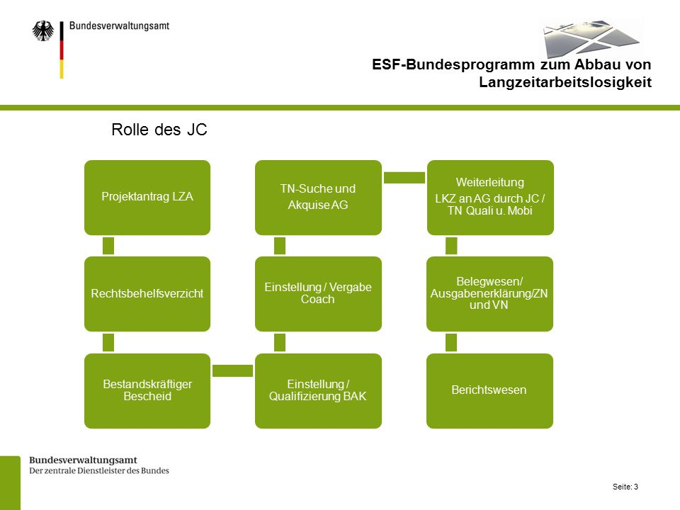 Rolle des JC ESF-Bundesprogramm zum Abbau von Langzeitarbeitslosigkeit