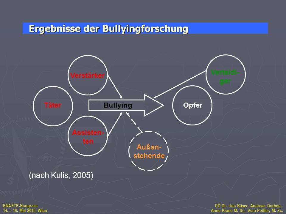 Ergebnisse der Bullyingforschung
