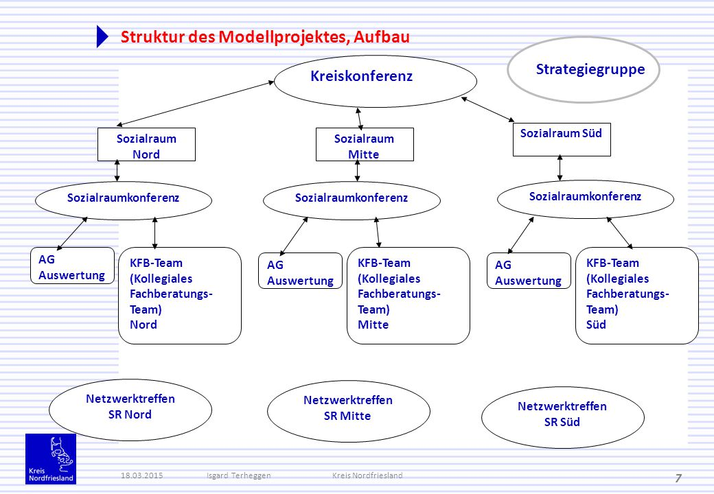 Struktur des Modellprojektes, Aufbau