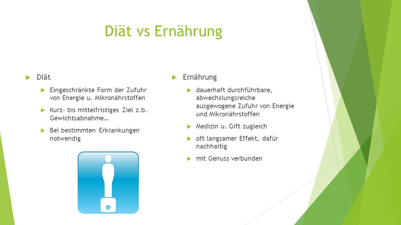 Diät vs Ernährung Diät Ernährung