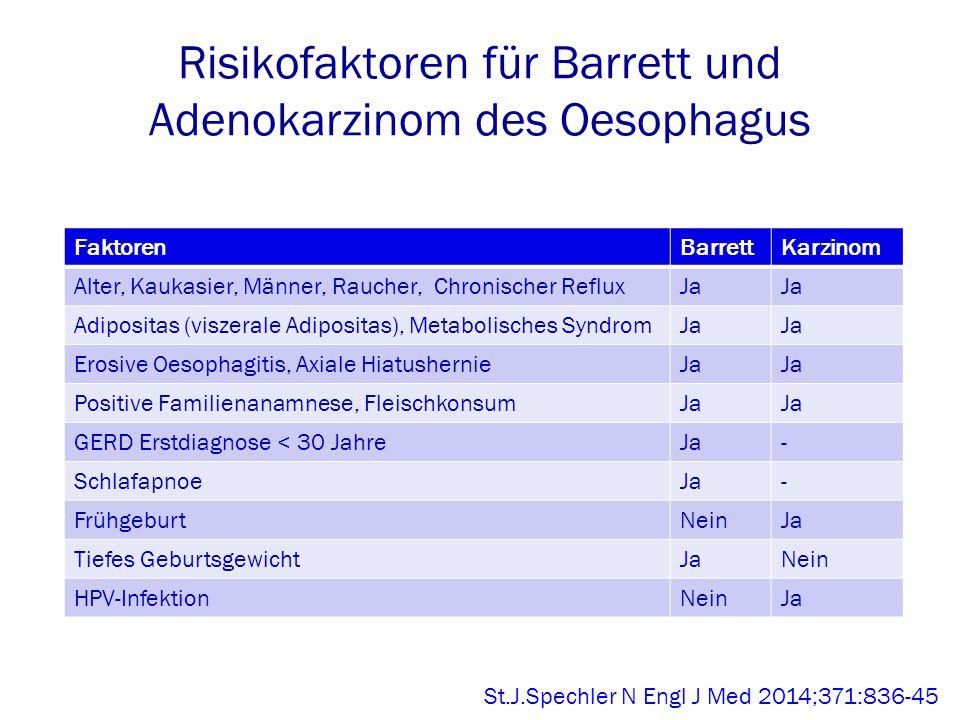 Risikofaktoren für Barrett und Adenokarzinom des Oesophagus