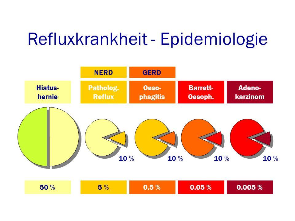 Refluxkrankheit - Epidemiologie