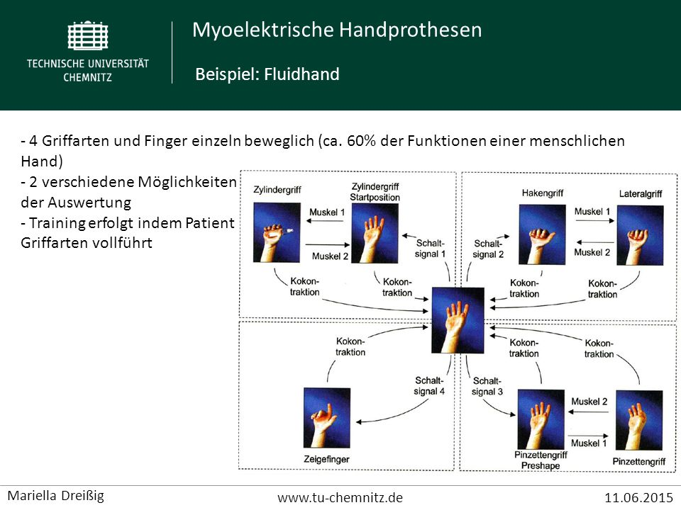 Beispiel: Fluidhand 4 Griffarten und Finger einzeln beweglich (ca. 60% der Funktionen einer menschlichen Hand)