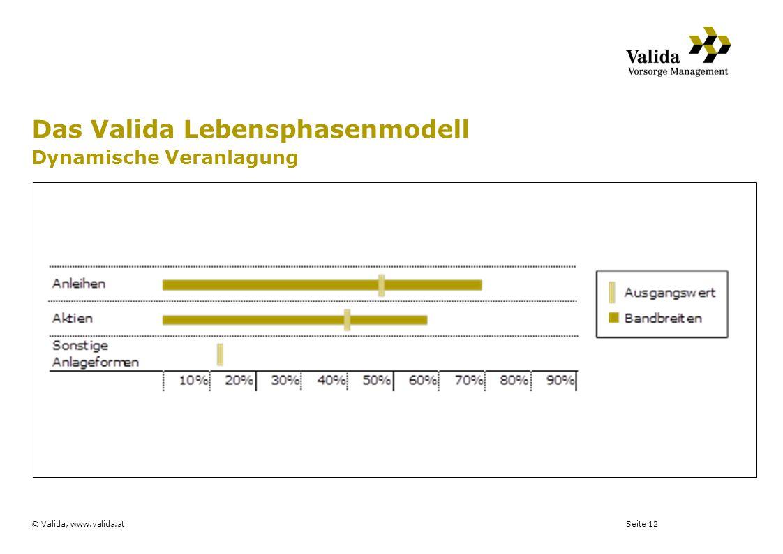 Das Valida Lebensphasenmodell Dynamische Veranlagung