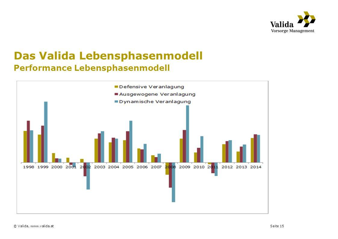 Das Valida Lebensphasenmodell Performance Lebensphasenmodell