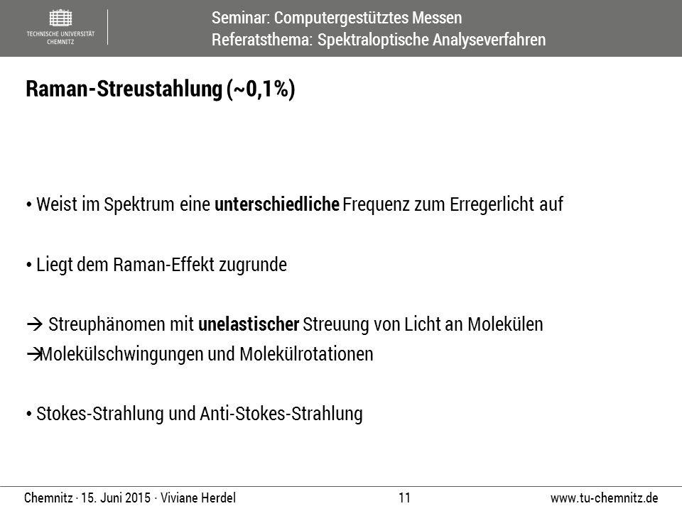 Raman-Streustahlung (~0,1%)