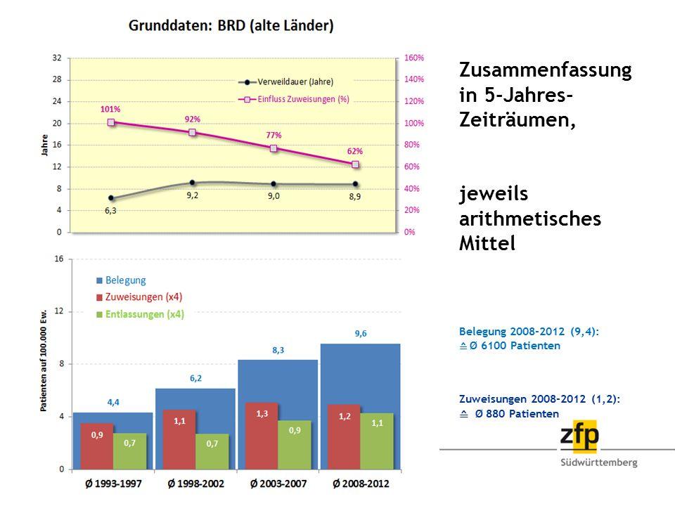 Zusammenfassung in 5-Jahres-Zeiträumen, jeweils arithmetisches Mittel Belegung 2008-2012 (9,4): ≙ Ø 6100 Patienten Zuweisungen 2008-2012 (1,2): ≙ Ø 880 Patienten