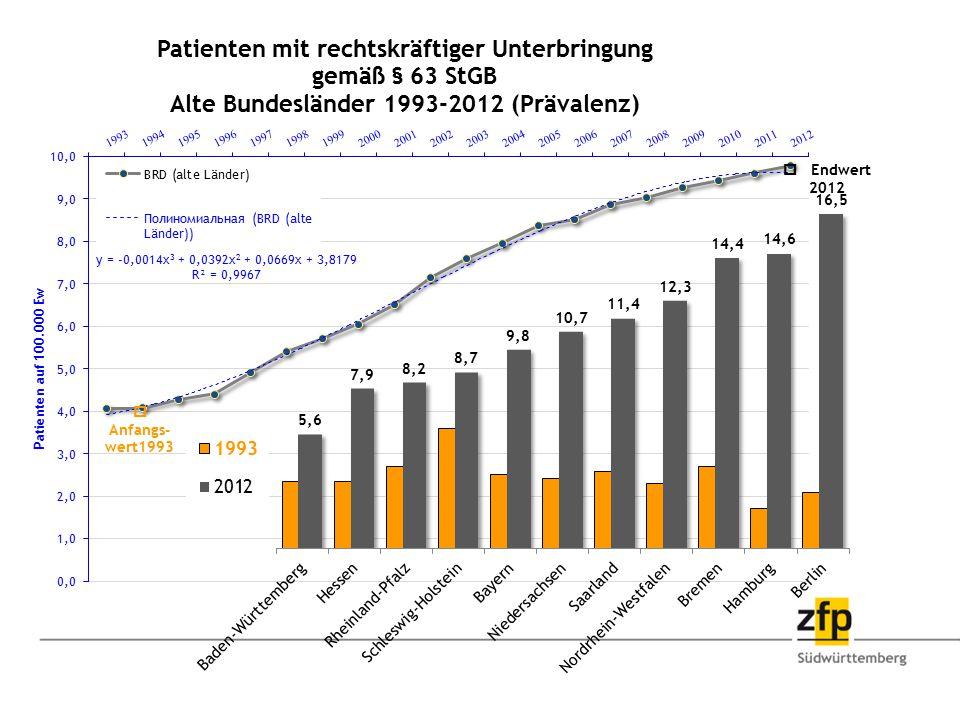 o Endwert 2012 o. Anfangs-wert1993.