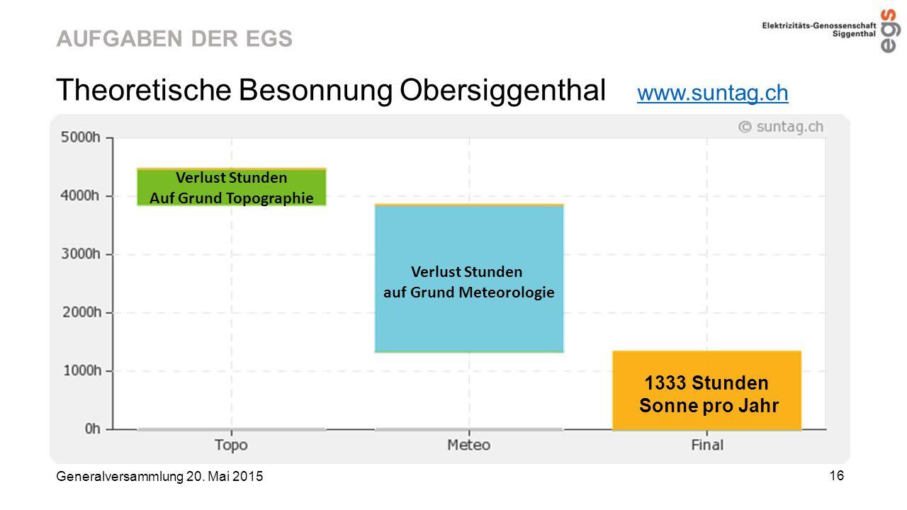 Theoretische Besonnung Obersiggenthal www.suntag.ch