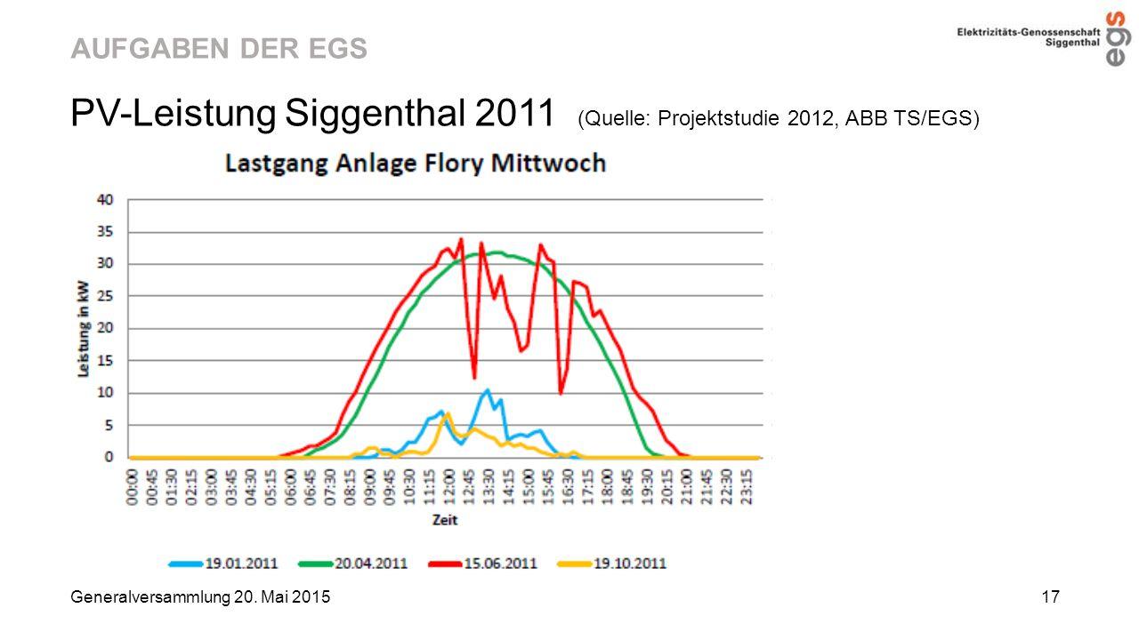 PV-Leistung Siggenthal 2011 (Quelle: Projektstudie 2012, ABB TS/EGS)