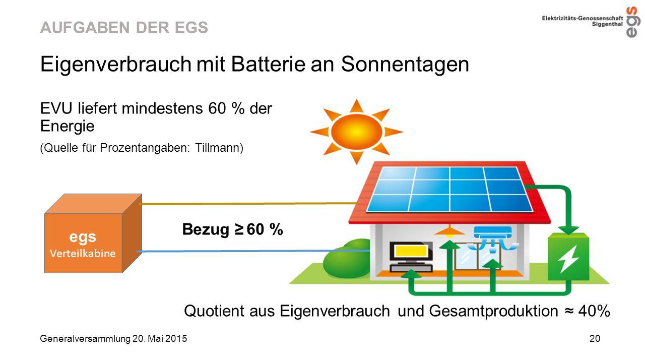 Eigenverbrauch mit Batterie an Sonnentagen