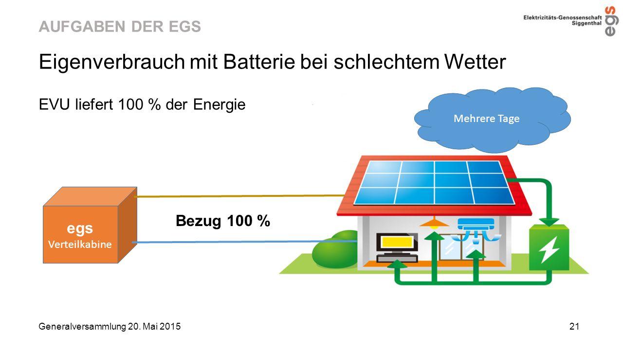 Eigenverbrauch mit Batterie bei schlechtem Wetter
