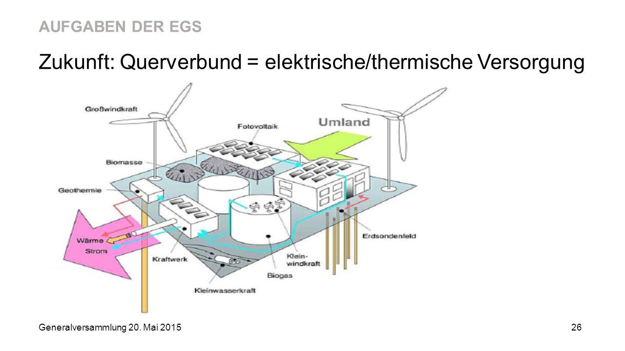 Zukunft: Querverbund = elektrische/thermische Versorgung