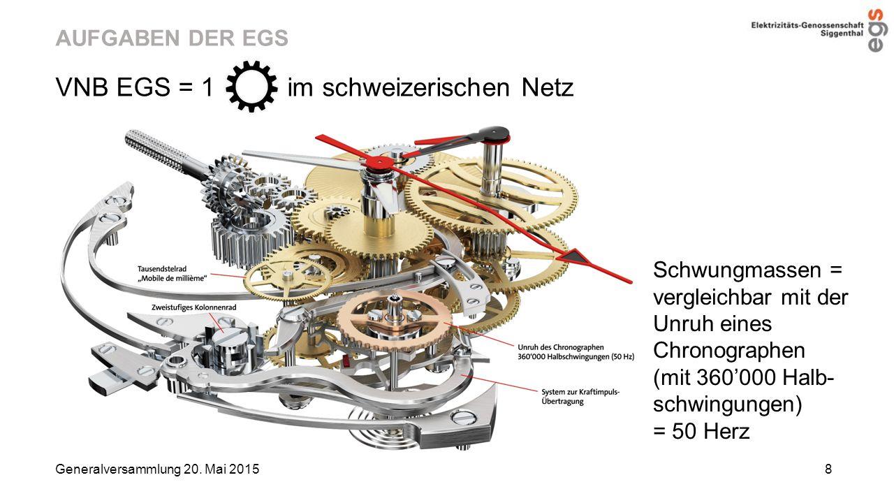 VNB EGS = 1 im schweizerischen Netz