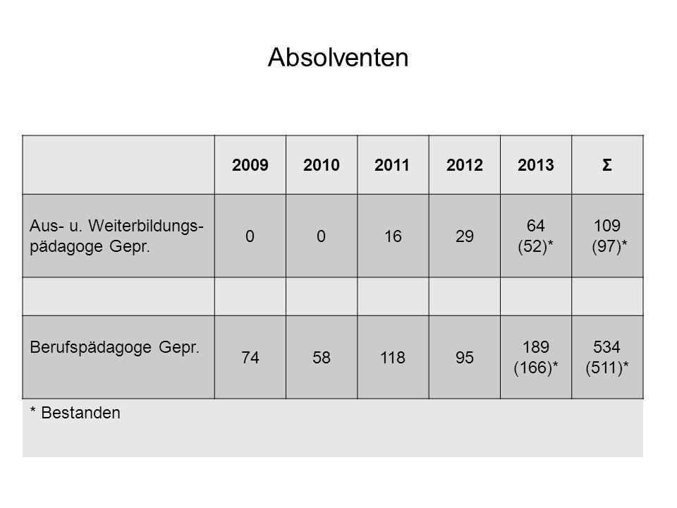 Absolventen 2009. 2010. 2011. 2012. 2013. Σ. Aus- u. Weiterbildungs-pädagoge Gepr. 16. 29. 64.