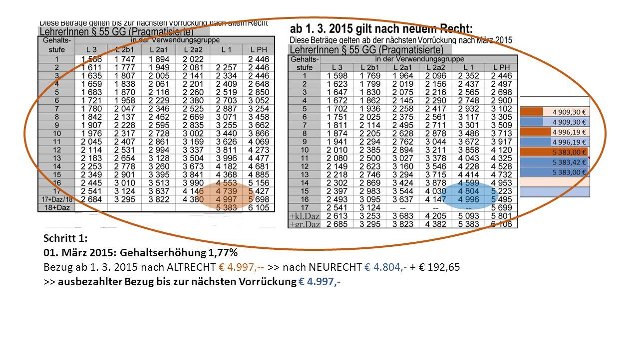 Schritt 1: 01. März 2015: Gehaltserhöhung 1,77% Bezug ab 1. 3. 2015 nach ALTRECHT € 4.997,-- >> nach NEURECHT € 4.804,- + € 192,65.
