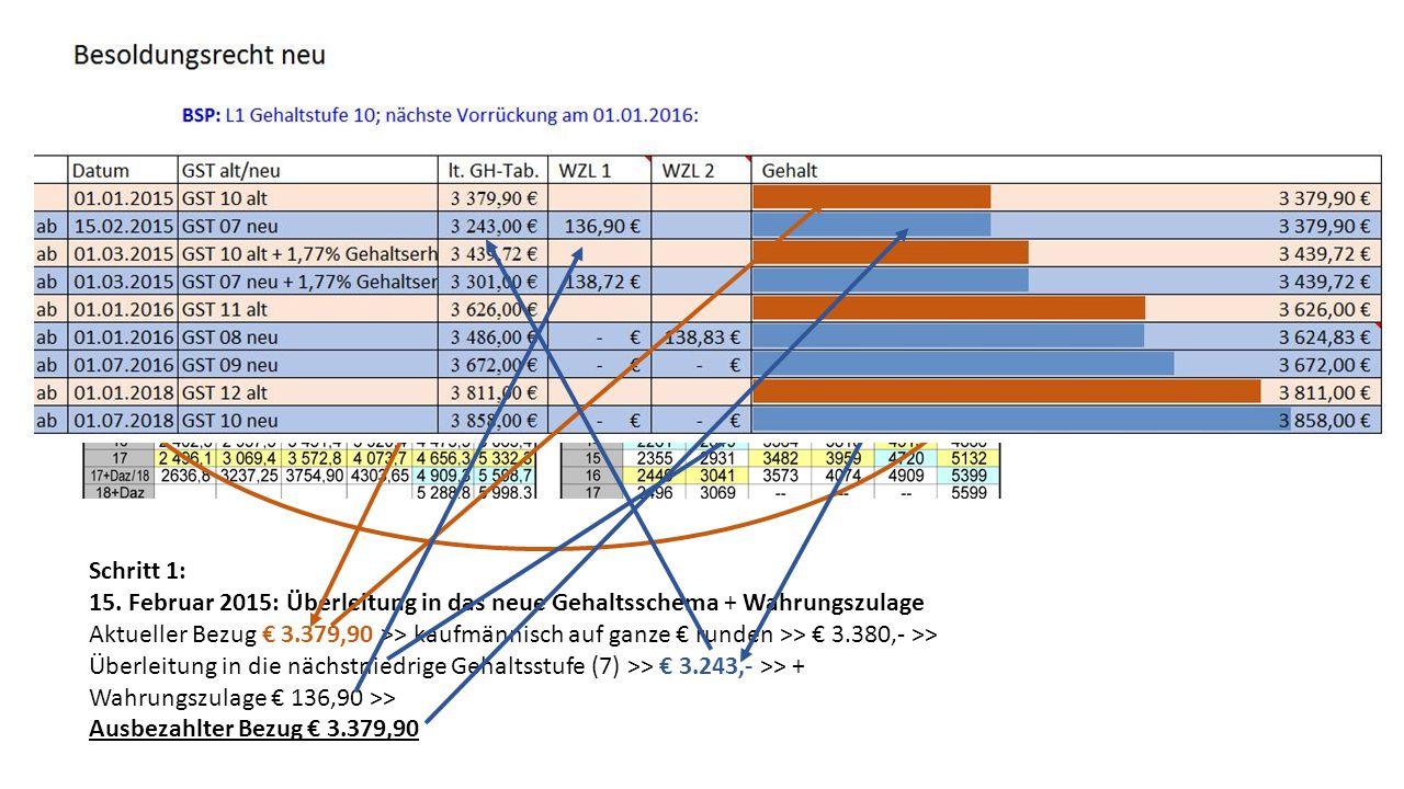 Schritt 1: 15. Februar 2015: Überleitung in das neue Gehaltsschema + Wahrungszulage.