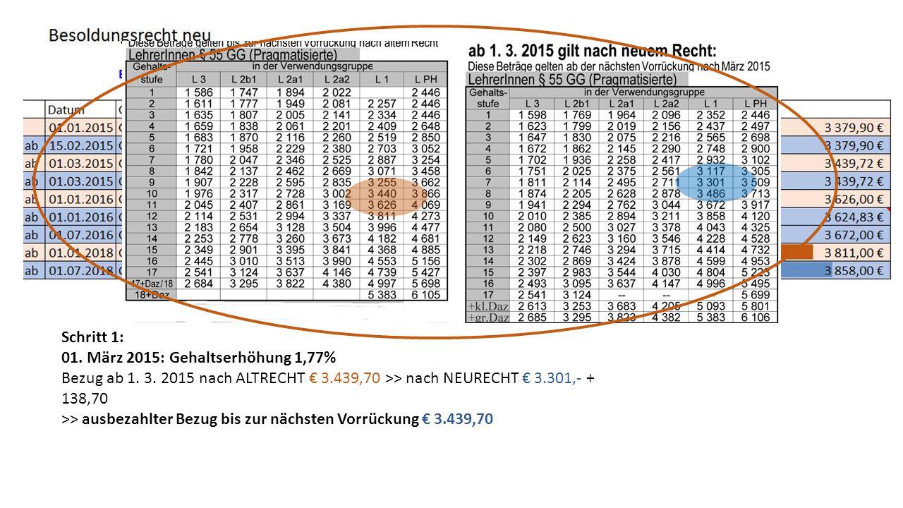 Schritt 1: 01. März 2015: Gehaltserhöhung 1,77% Bezug ab 1. 3. 2015 nach ALTRECHT € 3.439,70 >> nach NEURECHT € 3.301,- + 138,70.